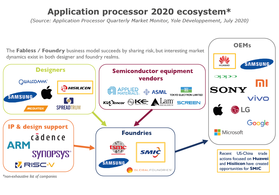 Application processor 2020 ecosystem July 2020