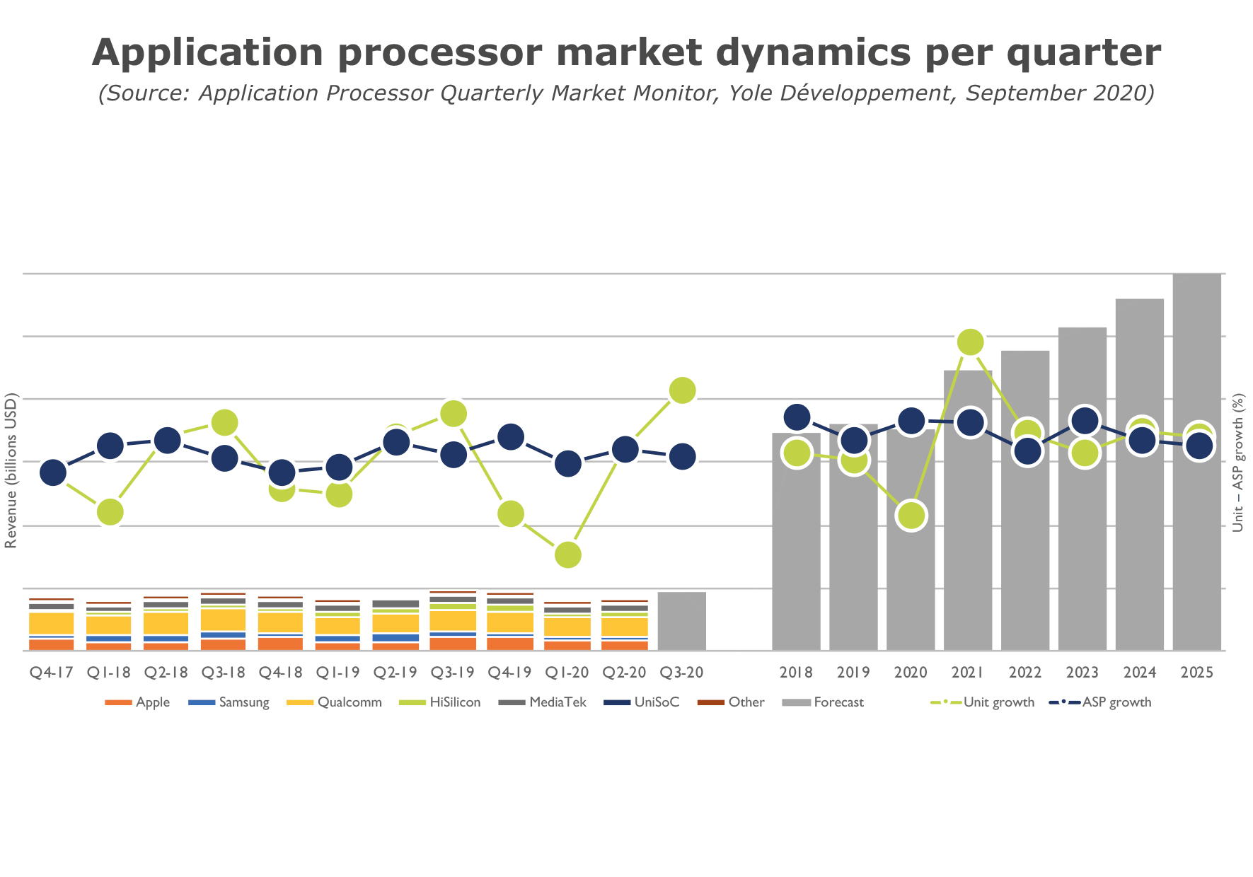 Application processor market dynamics per quarter