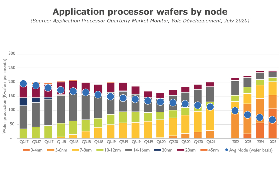 Application processor wafers by node July 2020