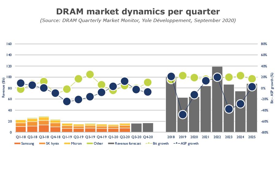 DRAM-market-dynamics-per-quarter-Q3-2020