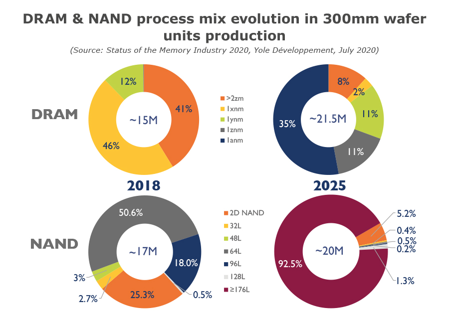 DRAM&NAND process mix evolution in 300mm wafer units production