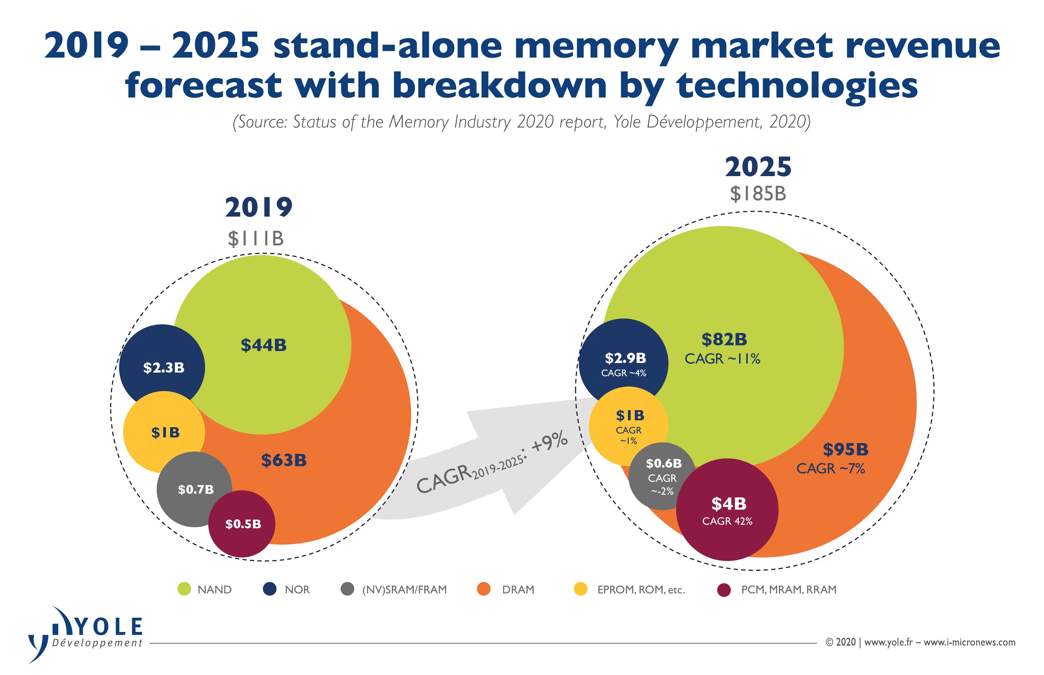 ILLUS_STATUS_MEMORY_INDUSTRY_2019-2025_StandAloneMmeoryMarketRevenueForecast_YOLEGROUP_July2020