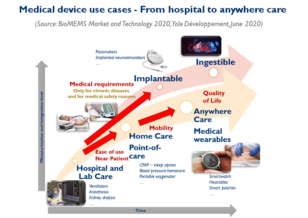 Medical device use cases - From hospital to anywhere care - Yole Developpement