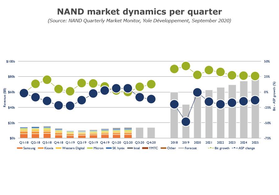 NAND market dynamics per quarter Q3 2020