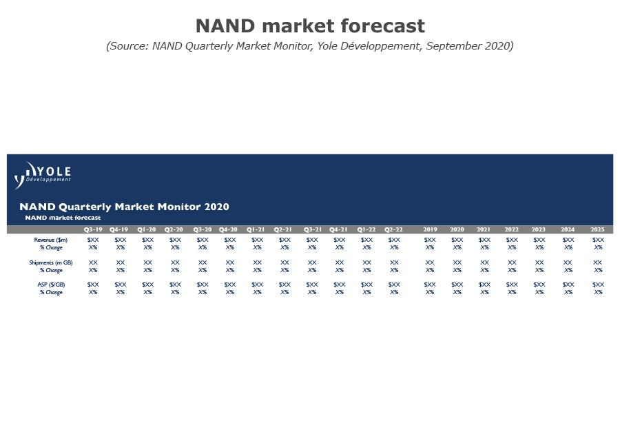 NAND market forecast Q3 2020
