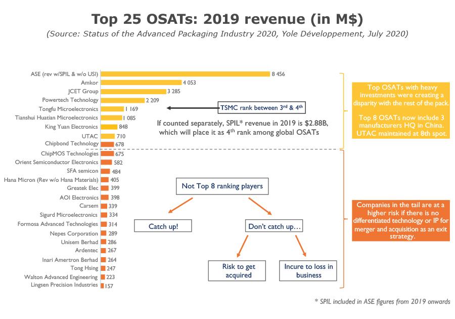 Top 25 OSATs 2019 revenue
