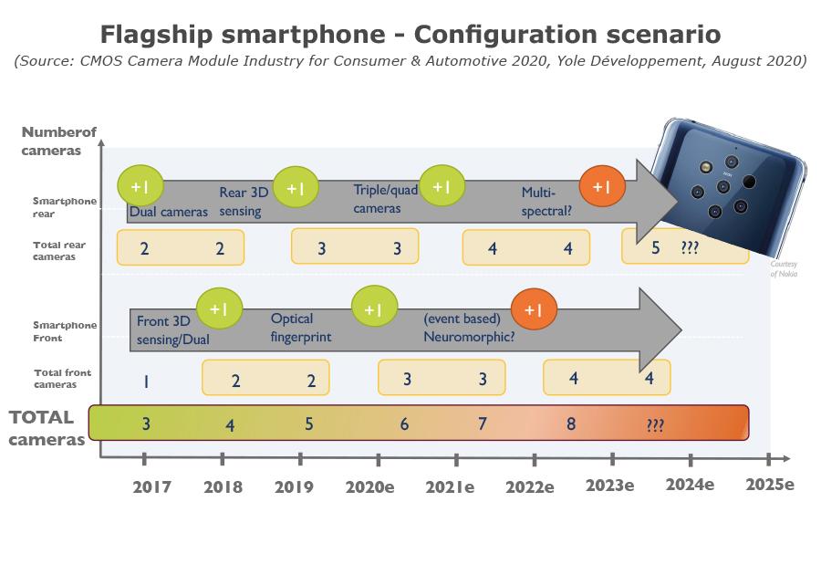 YDR20105-Flagship smartphone-configuration scenario