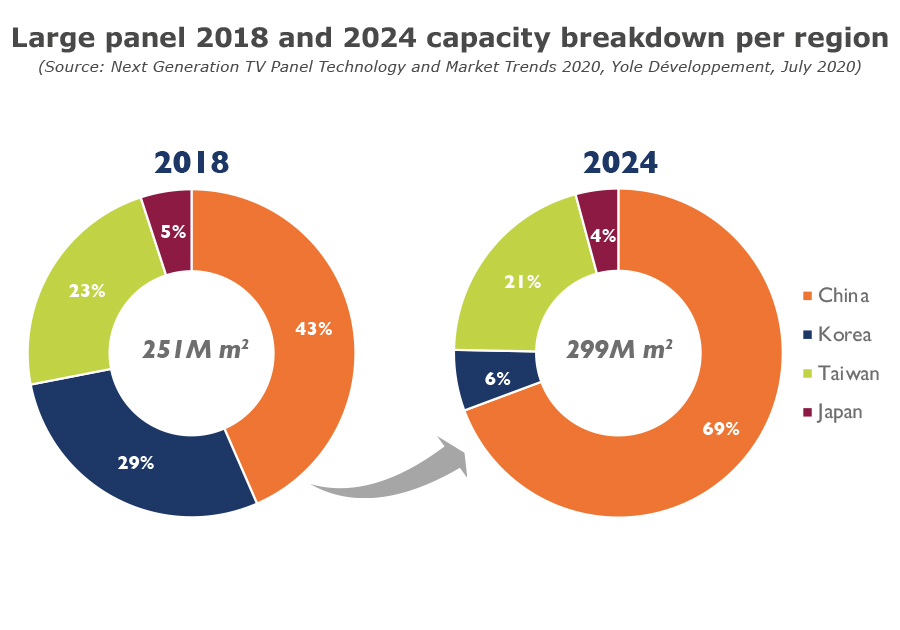 YDR20179-Large Panel 2018-2024 capacity breakdon per region