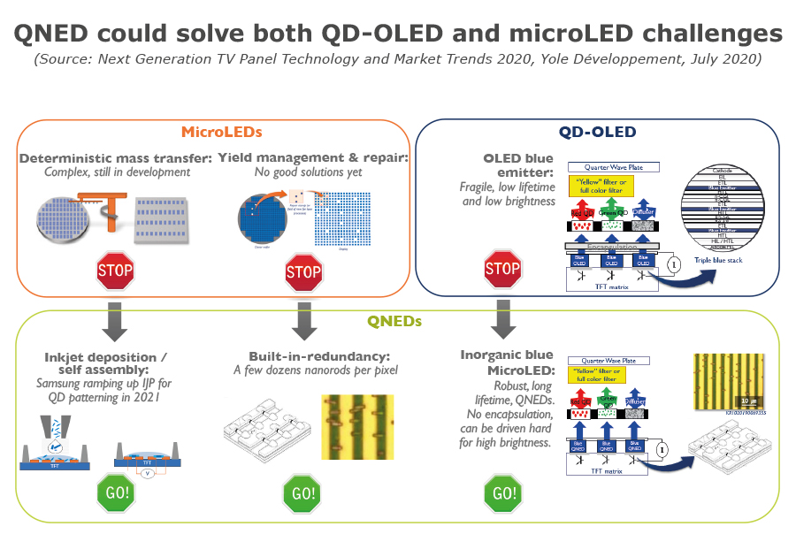 YDR20179-QNED could solve both QD-OLED and microLED challenge