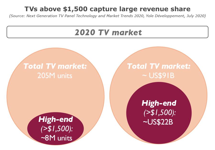 YDR20179-Tvs above $1500 capture large revenue share