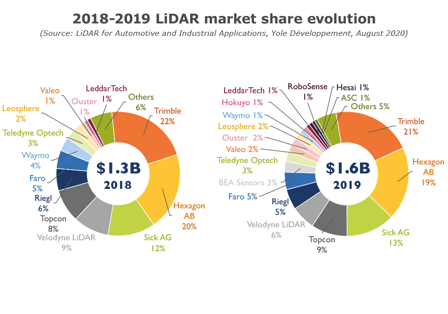 2018-2019 LiDAR market share evolution