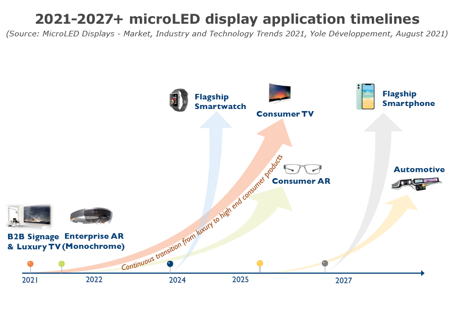 2021-27+ microLED display application timelines