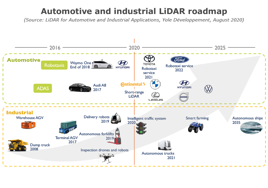 Automotive and industrial LiDAR roadmap