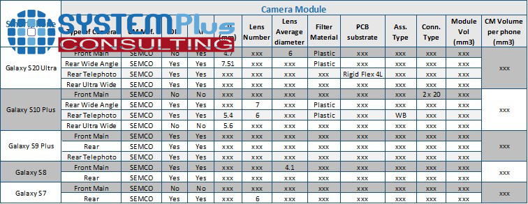 Camera module opening comparison 2020 - System Plus Consulting