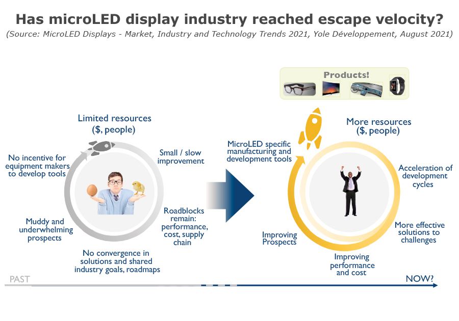Has microLED display industry reached escape velocity
