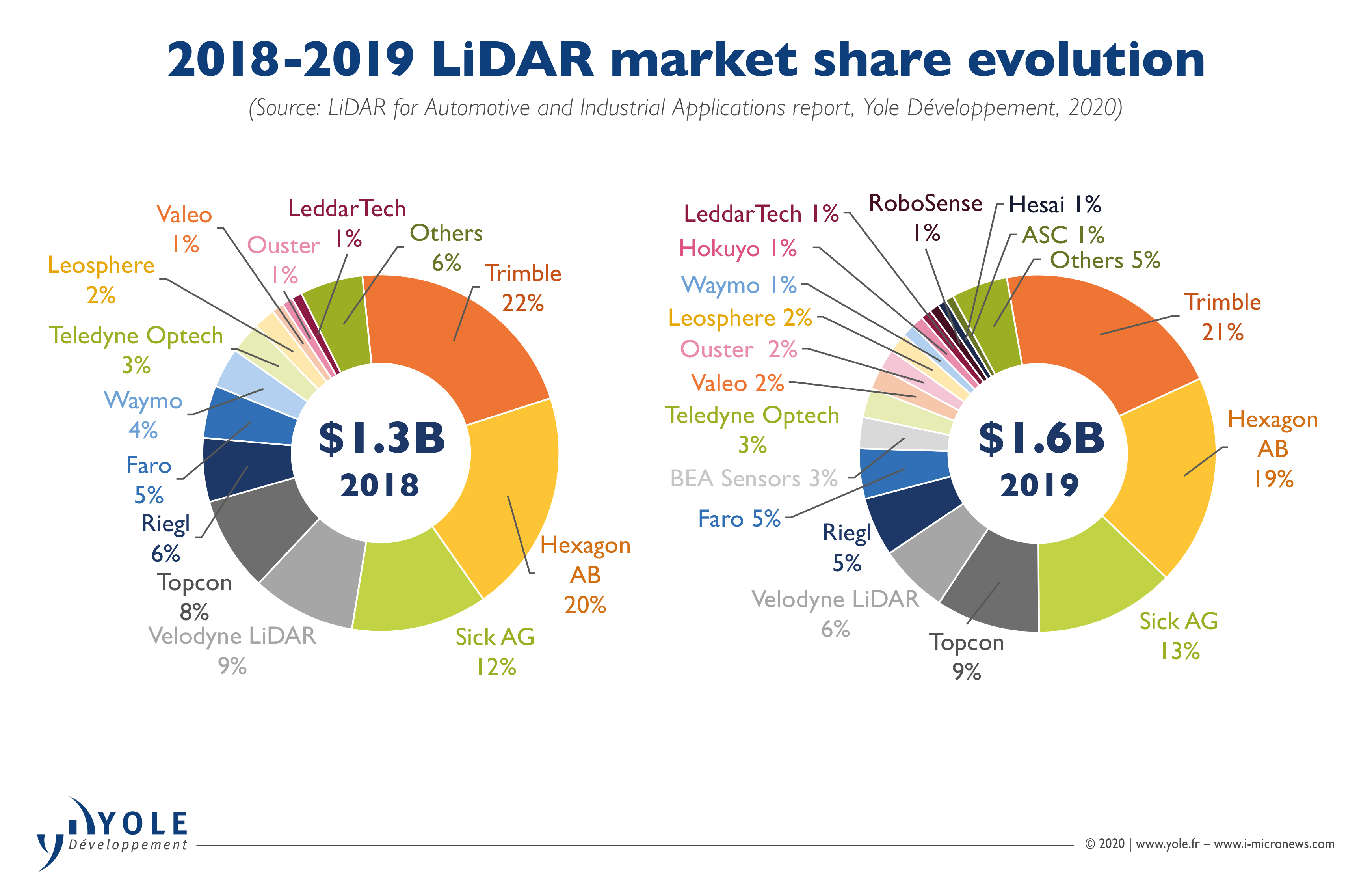 ILLUS_LiDAR_MARKET_UPDATE_2018-2019_LiDARmarketShareEvolution_YoleGroup_August2020