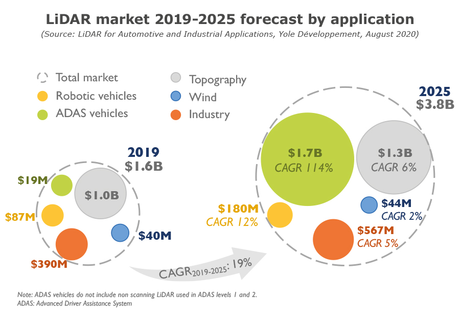 LiDAR market 2019-2025 forecast by application