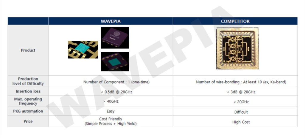 WBL package for the Unmatched Transistor - Courtesy of Wavepia
