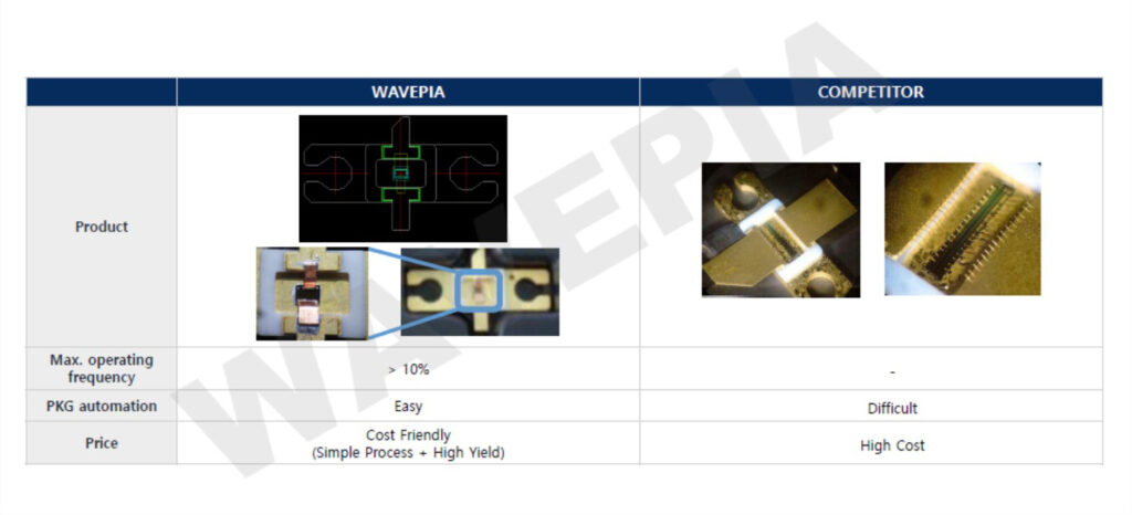WBL package for the MMIC - Courtesy of Wavepia