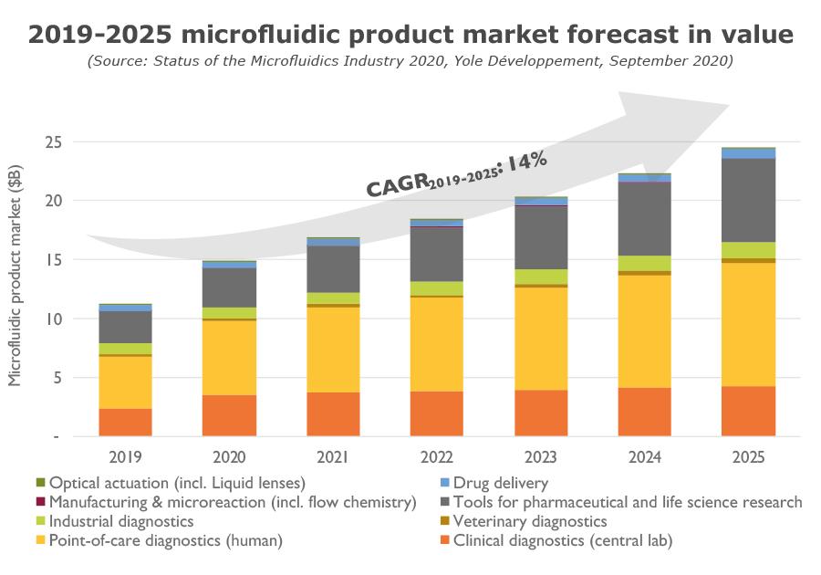 2019-2025 microfluidic product market forecast in value Yole