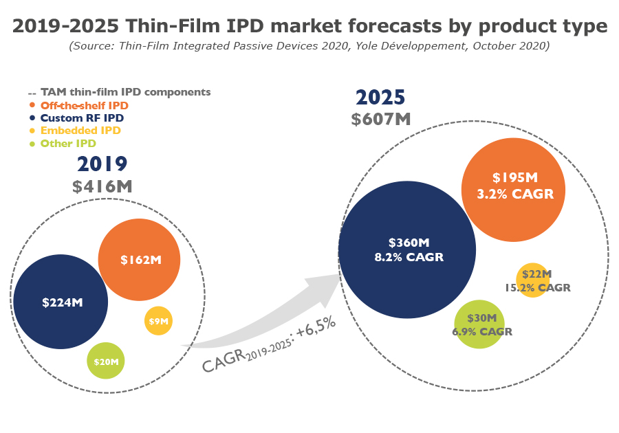 2019-2025 Thin-Film IPD market forecasts by product type