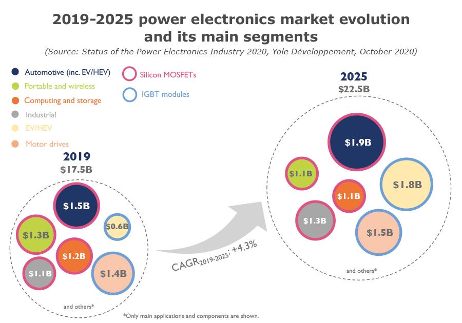 2019-2025 power electronics market evolution and its main segments