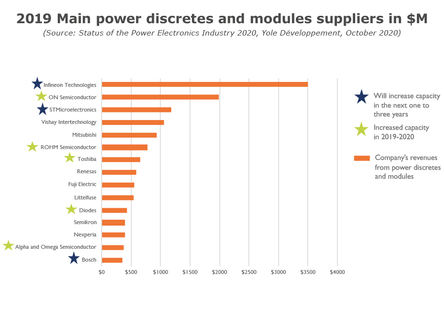 2019 main power discretes and modules suppliers in $M