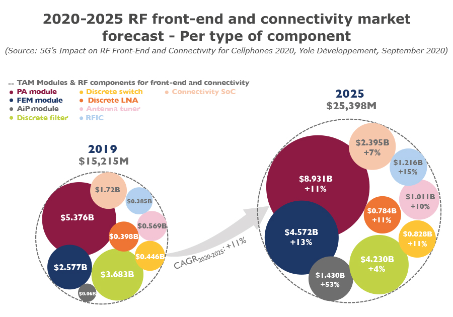 2020-2025 RF front-end and connectivity market forecast - Per type component