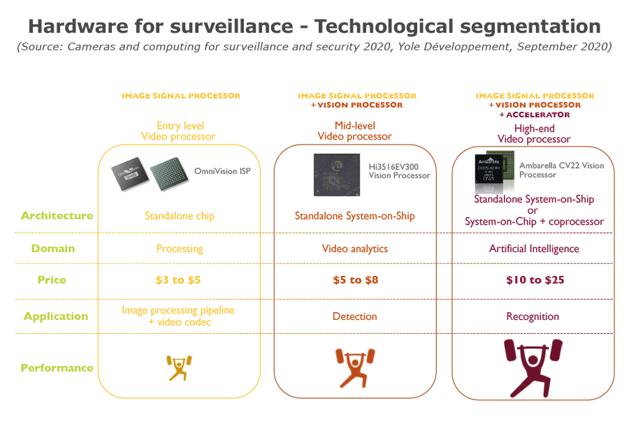 Hardware for surveillance - Technological segmentation_Yole