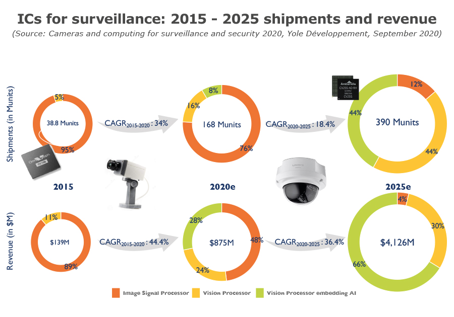 ICs for surveillance 2015 - 2025 shipments and revenue_Yole