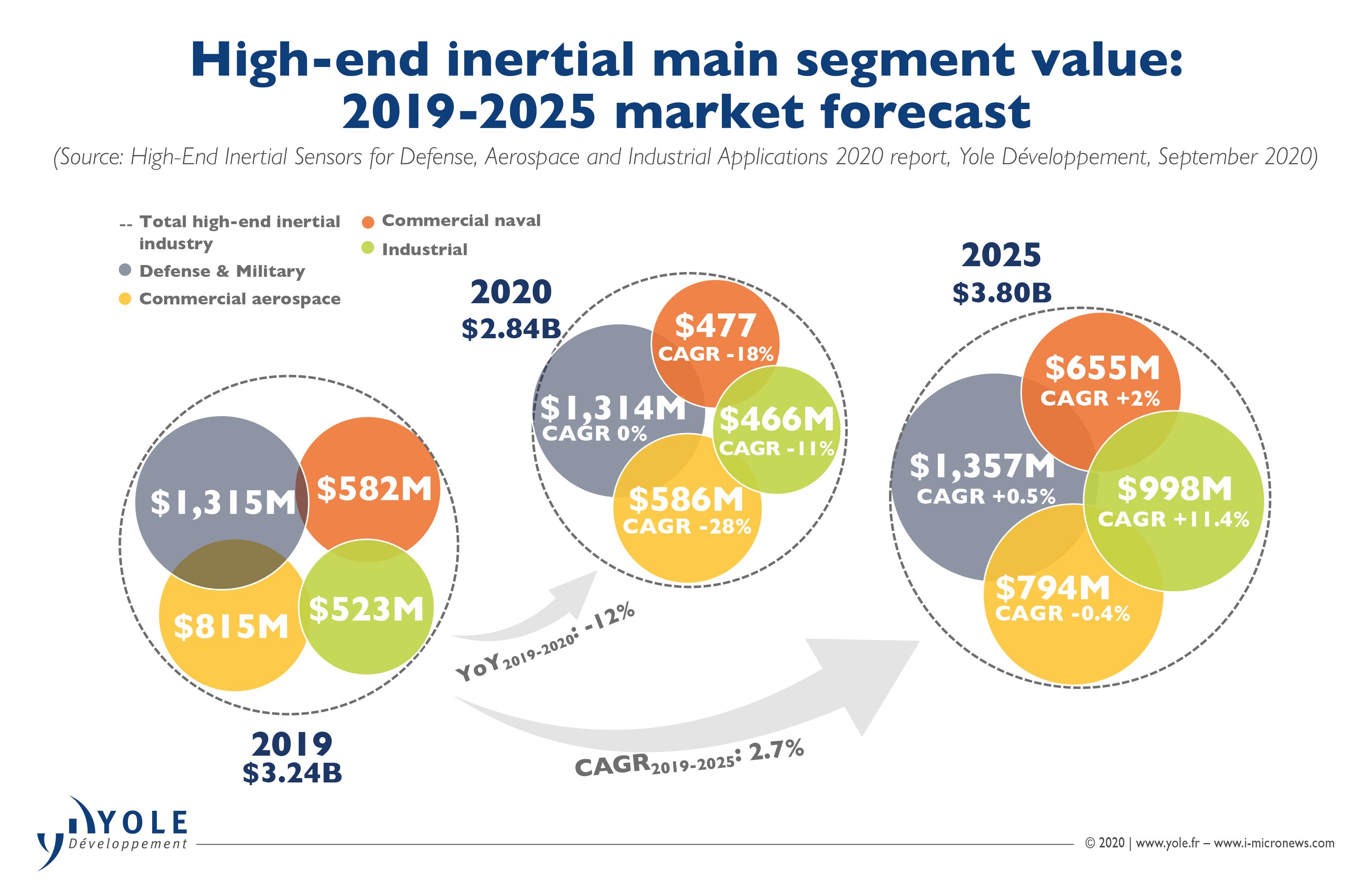 ILLUS_HIGH-END_INERTIAL_Industry_Update_2019-2025_MarketForecast_Yole_Sept2020