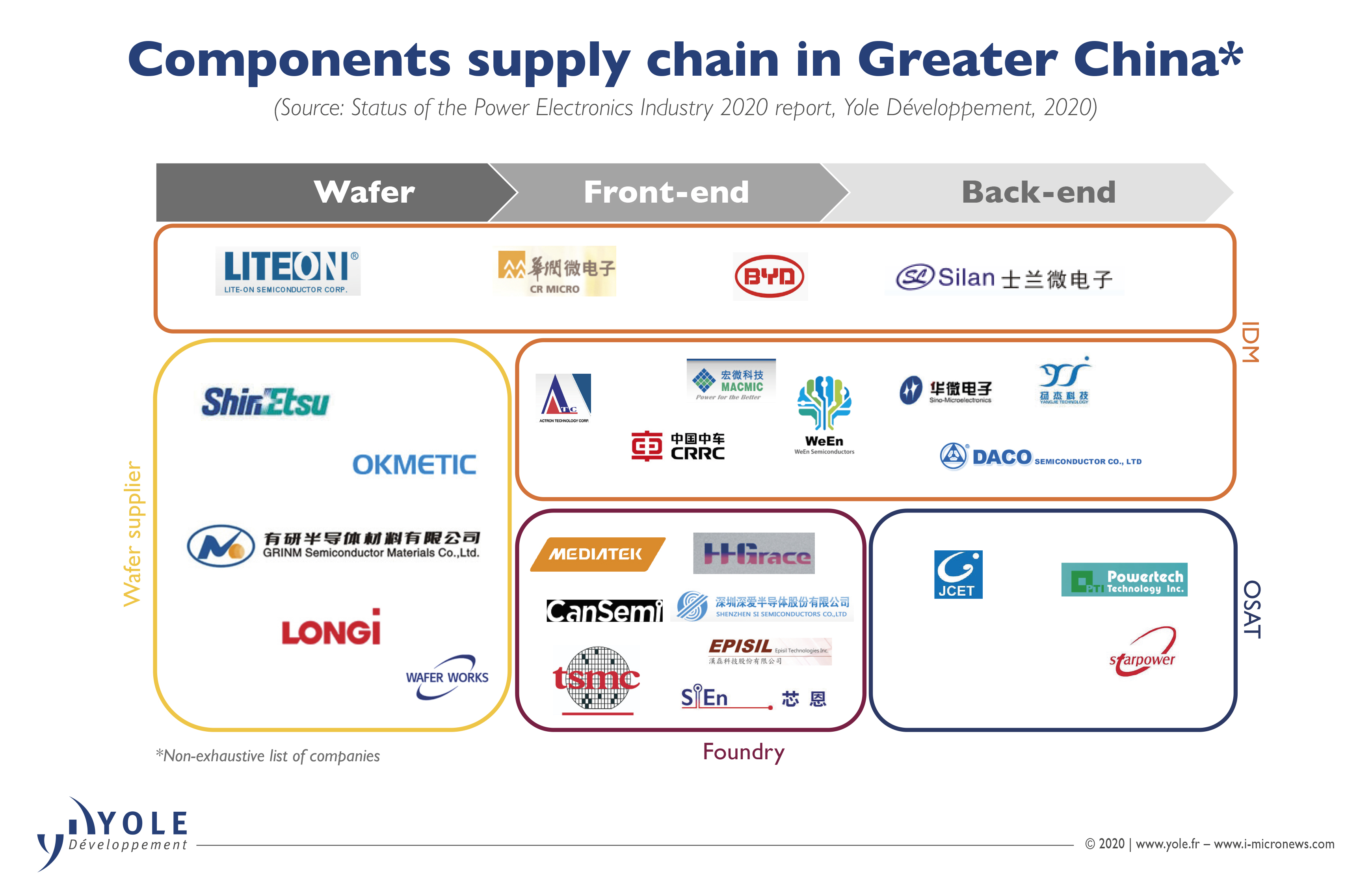 ILLUS_SPEI_ComponentsSupplyChainInGreaterChina_Yole_Oct2020