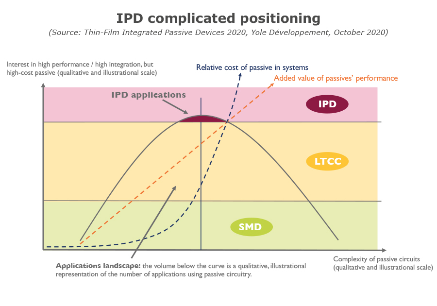 IPD complicated positioning