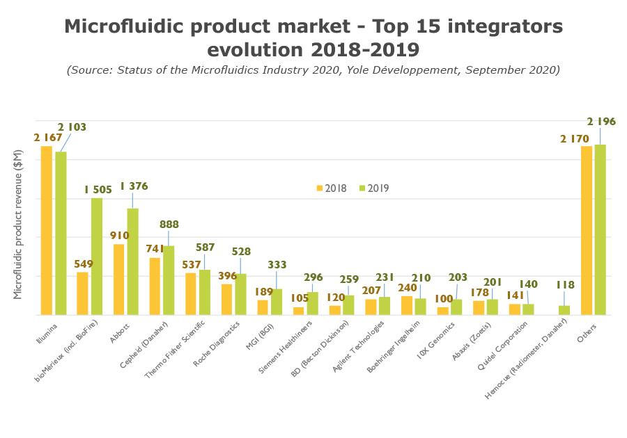 Microfluidic product market - Top 15 integrators evolution Yole