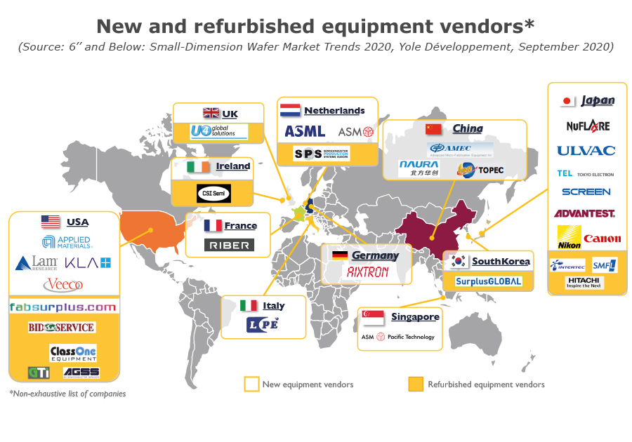New&refurbished equipment vendors Yole