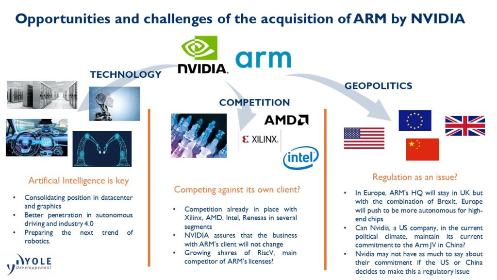 Opportunities-and-challenges-of-the-acquisition-of-ARM-by-NVIDIA_Yole