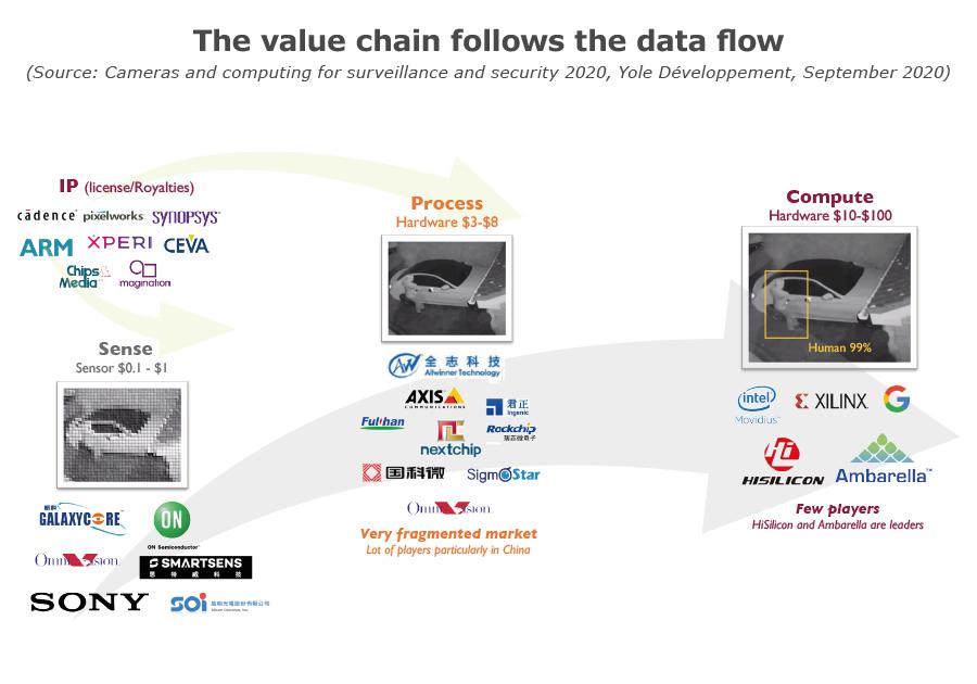 The value chain follows the data flow_Yole