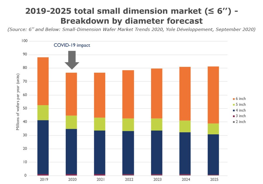 Total small dimension market by diameter Yole