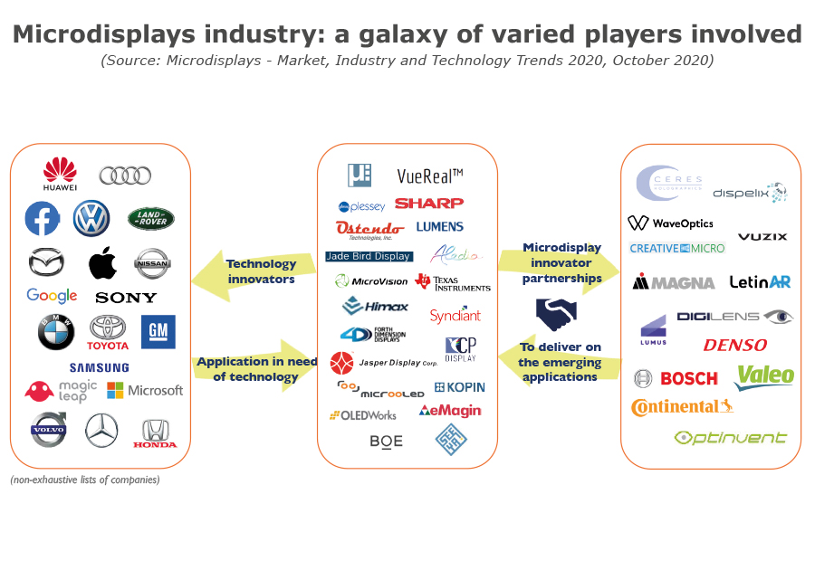 YDR20109-Microdisplays industry a galaxy of varied players involved