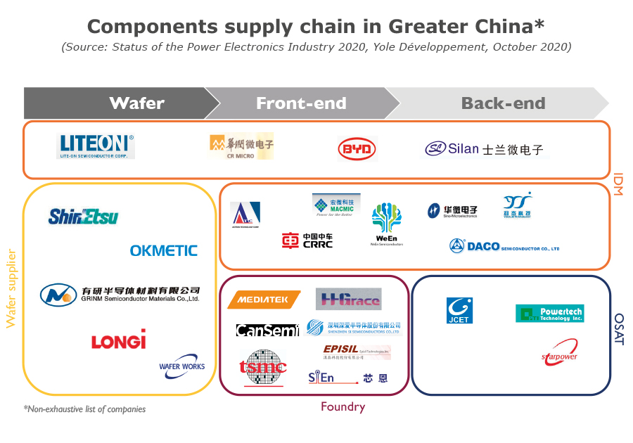 Components supply chain in Greater China
