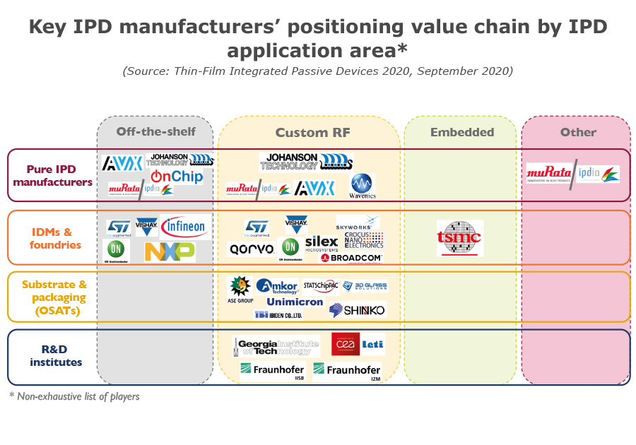 Key IPD manufacturers' positioning value chain by IPD application area