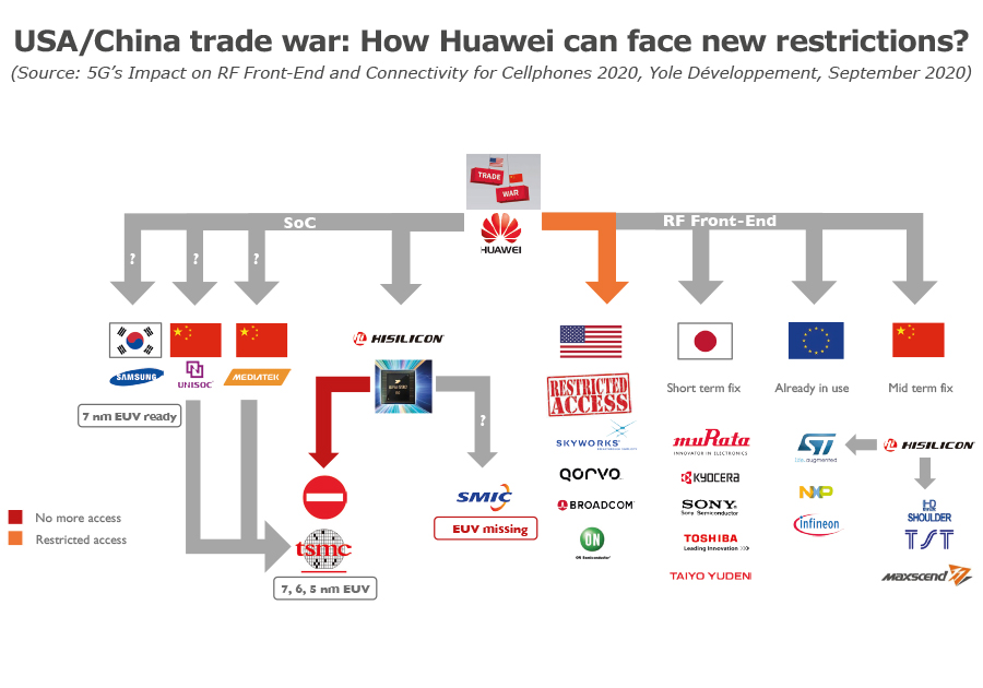 USA_China_trade_war_Huawei_can_face_new_restrictions_yole_imicronews_sept2020