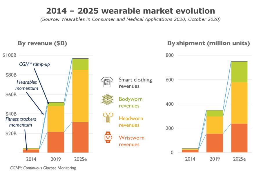 2014-2025 wearable market evolution - Yole Développement