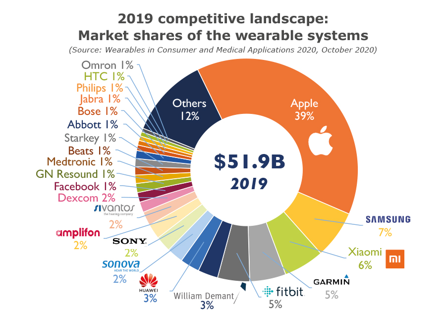 2019 competitive landscape Market shares of the wearable systems