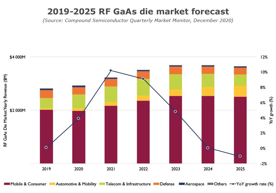2019-2025 RF GaAs die market forecast