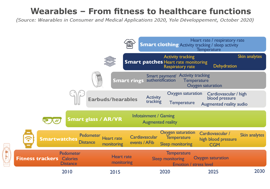 Consumer wearables - From fitness to healthcare functions