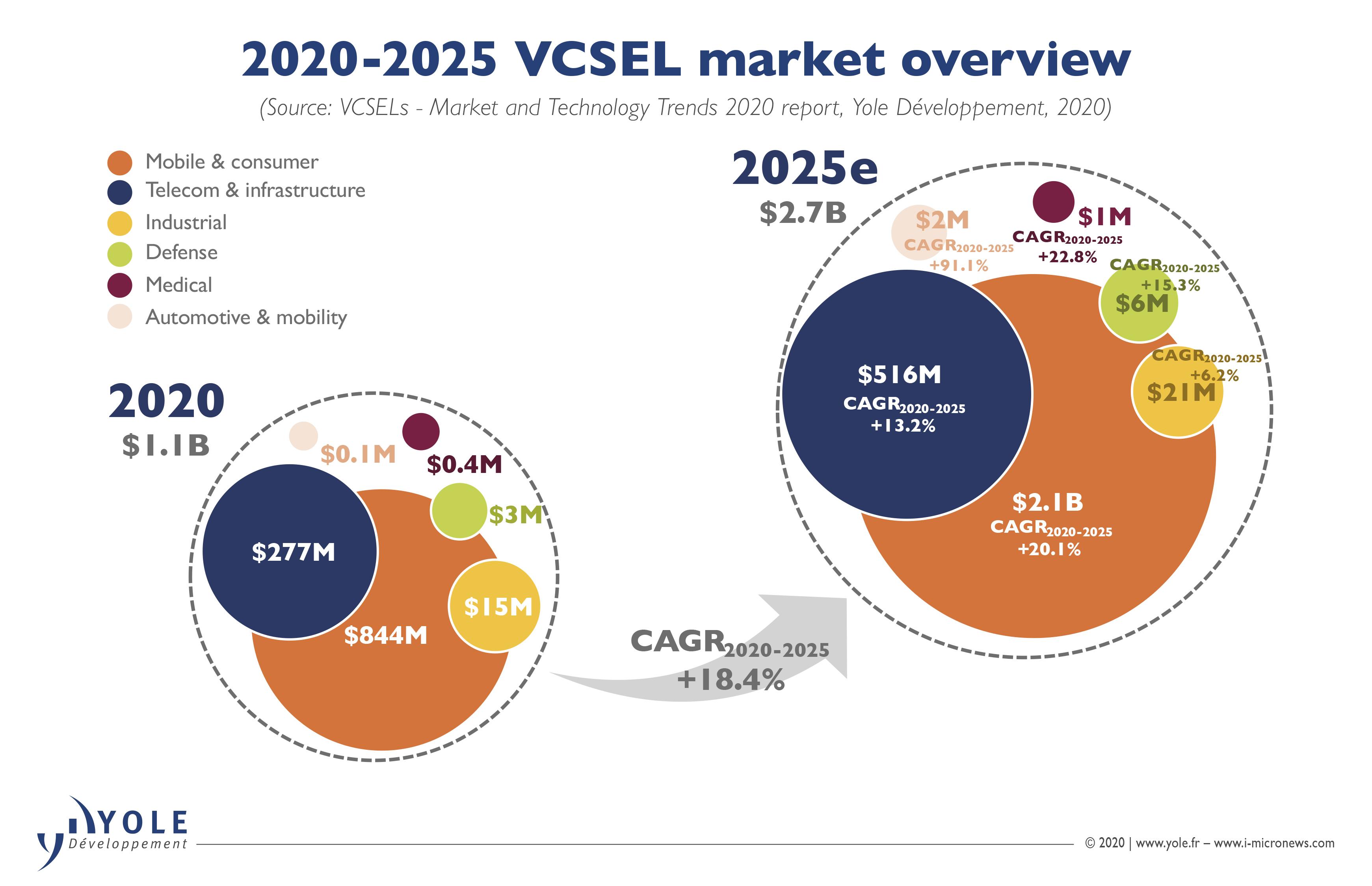 ILLUS_VCSEL_MarketOverview_YOLE_Oct2020