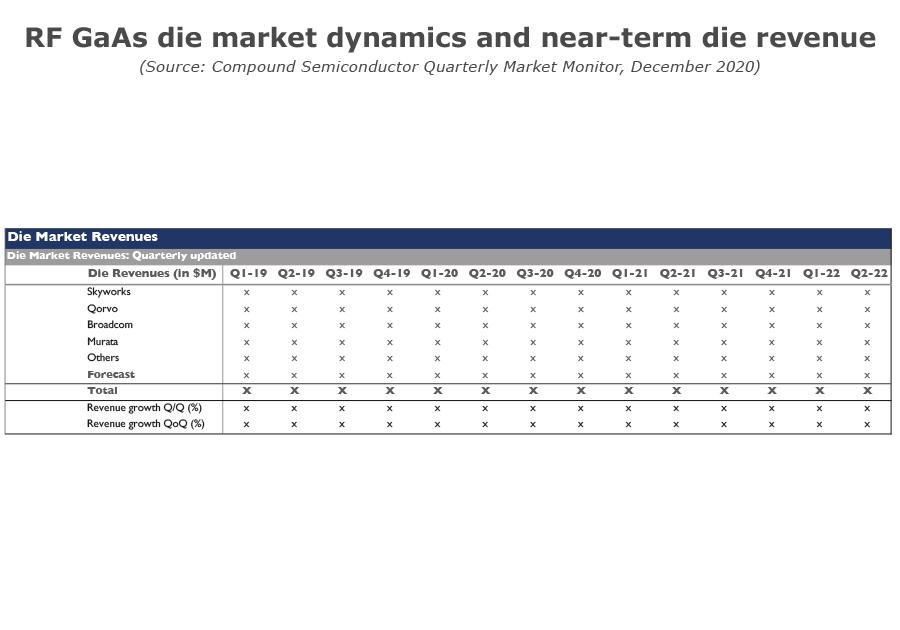 RF GaAs die market dynamics and near-termdie revenue