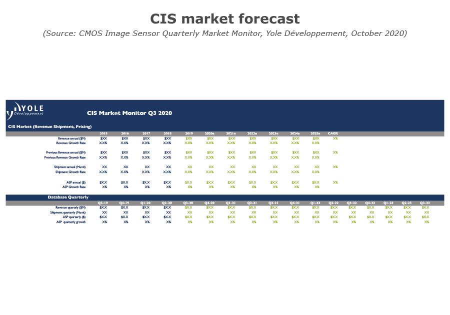YDM20076Q3_CIS CIS Market Forecast 2020 Yole