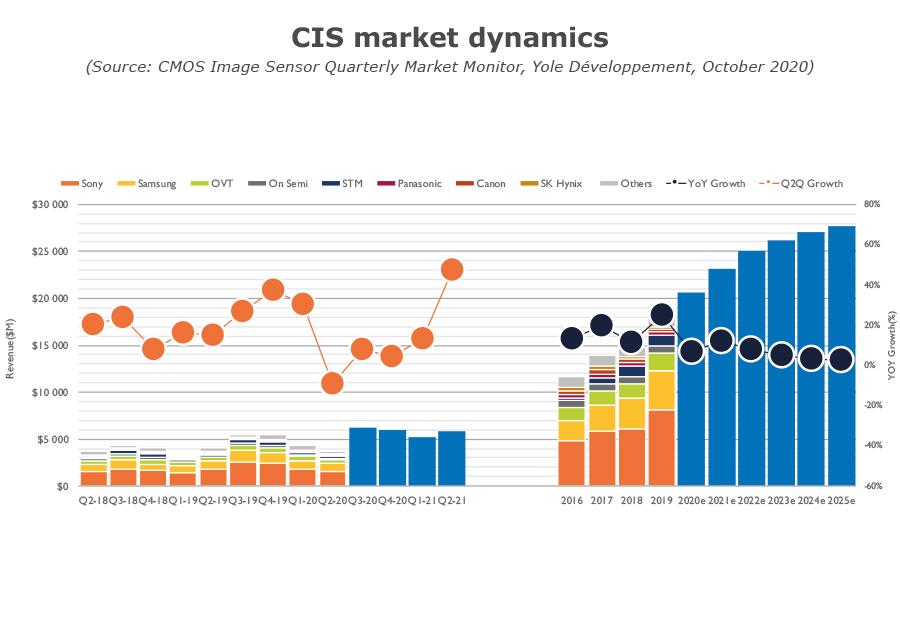 YDM20076Q3_CIS Market Dynamics 2020 Yole
